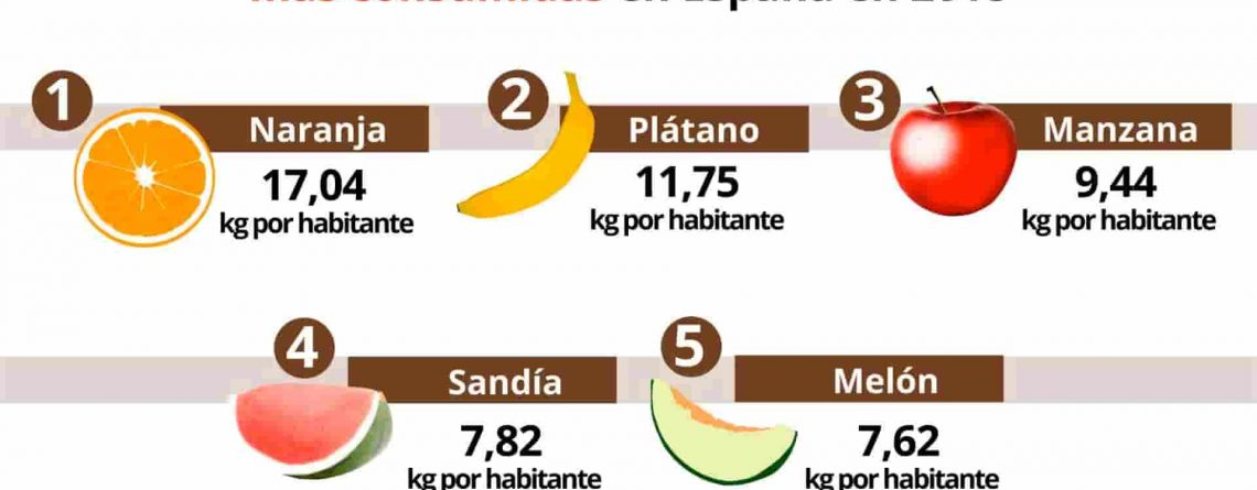 frutas más consumidas en España